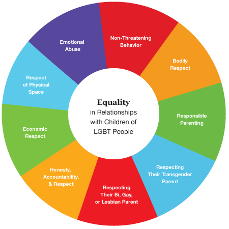 equality sex personals Apa reference depaulo, b (2015) tireless advocate for marriage equality now wants equality for singles psych centralretrieved on april 6, 2018, from.