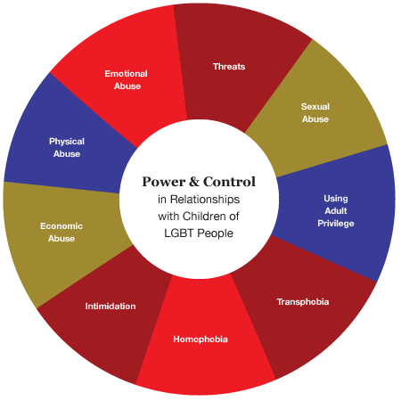 Children's Power and Control Wheel