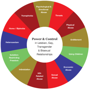 LGBT Power and Control Wheel